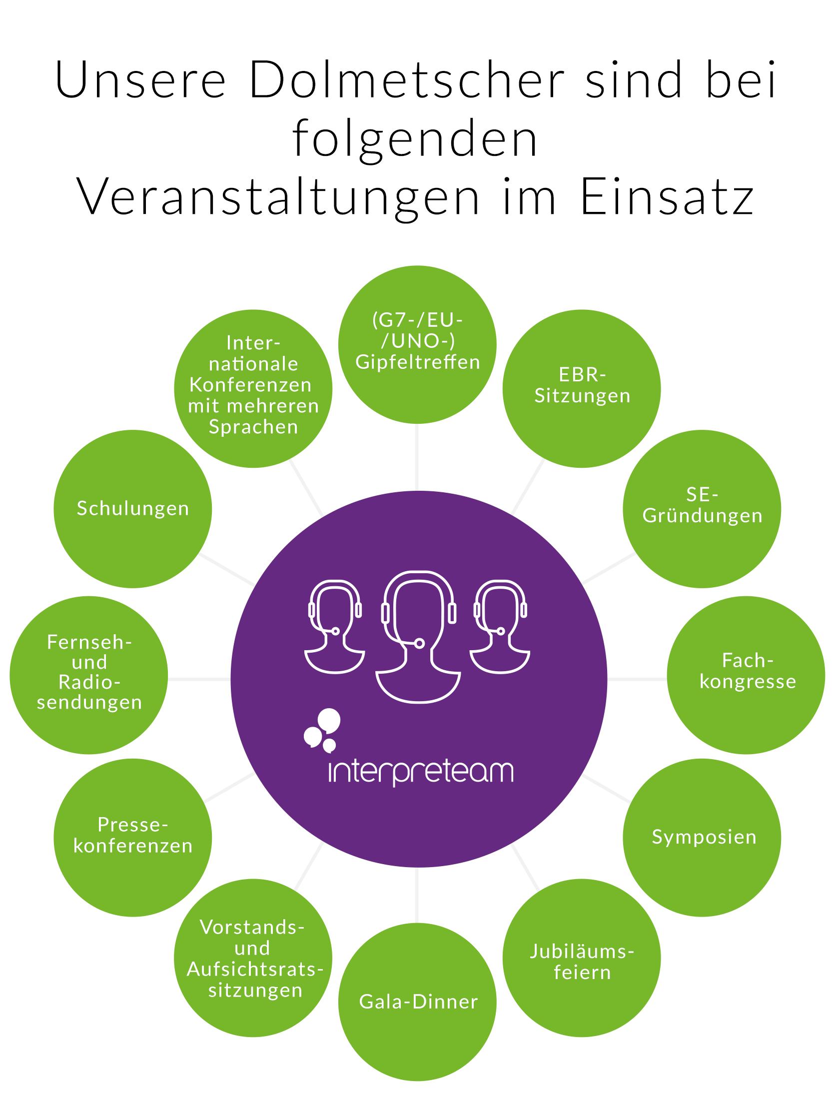 infografik_einsatz_dolmetcher_mobile@2x